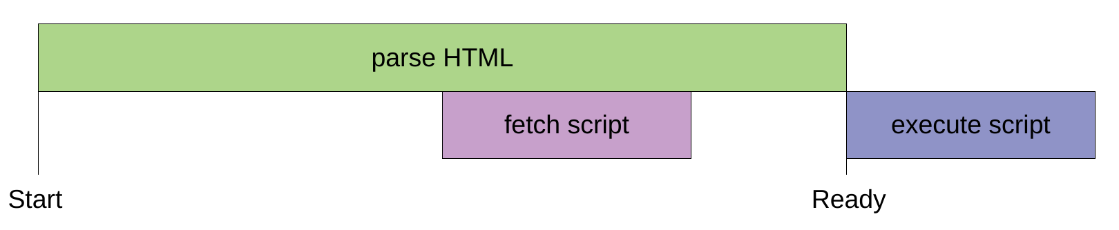 html-script-async-defer