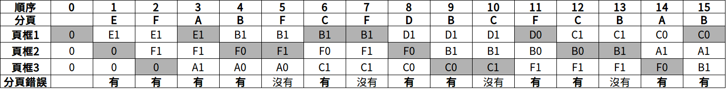分頁替換演算法(Page Replacement Algorithm)介紹與模擬